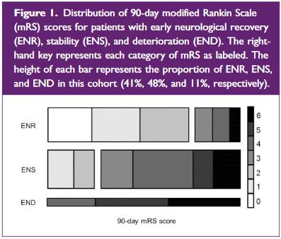 図:NIHSSの早期安定とmRS