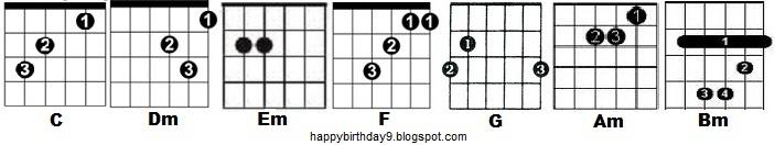 Guitar happy birthday guitar tabs for beginners : Happy Birthday Guitar Chords
