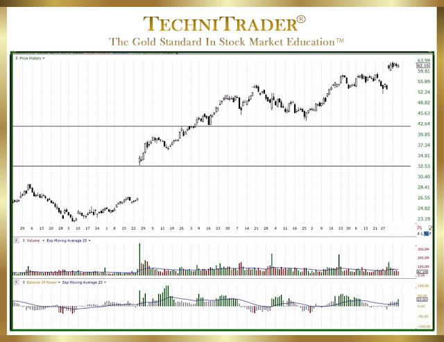 chart example showing quiet accumulation in the bottom chart window - technitrader