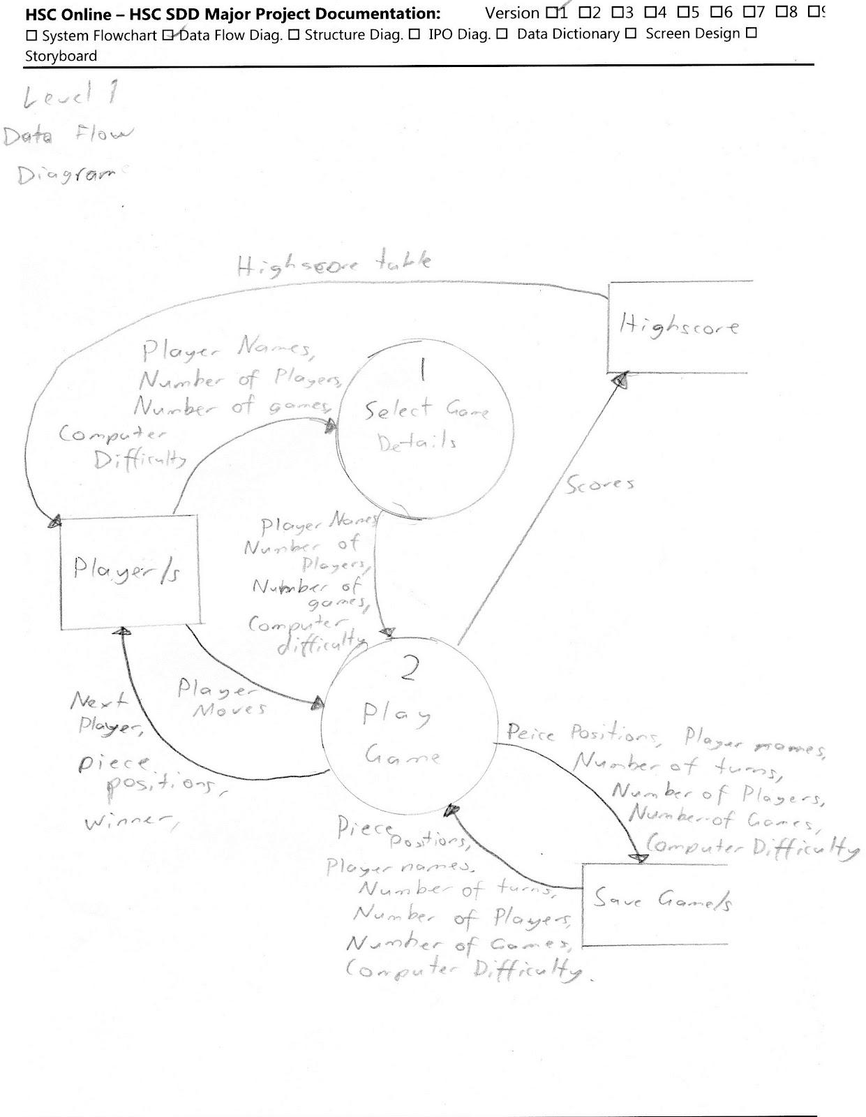 Nyeh Blog Level 1 Data Flow Diagram