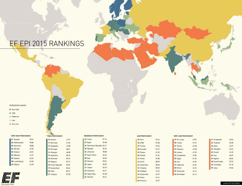 English Language Proficiency Index (2015)