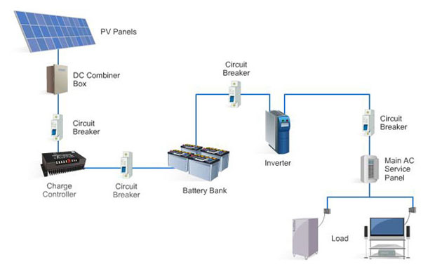 Solar Pv Systems Backup Power Ups Systems: Solar Volts: Grid Direct Versus Battery Backed PV Systems