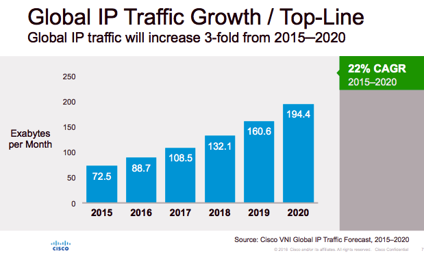 T For Ip Traffic Growth – Luchainstitute