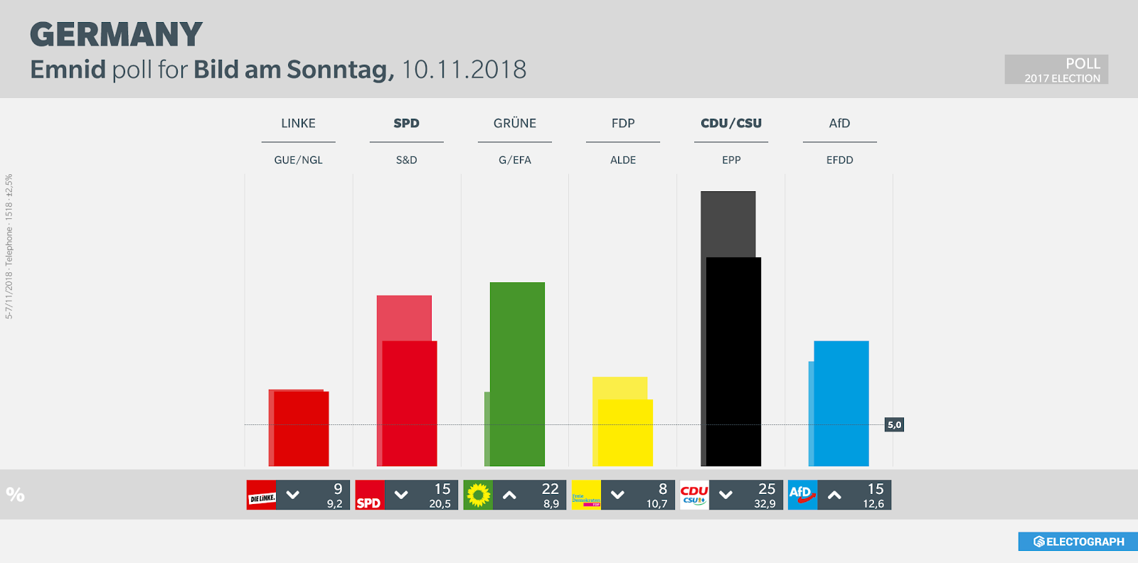 GERMANY: Emnid poll chart for Bild am Sonntag, November 2018