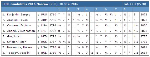 Le classement après 8 rondes