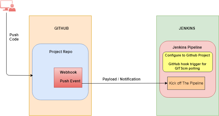 Rohan Walia's Tech Blog: Webhooks for Github & Jenkins Integration
