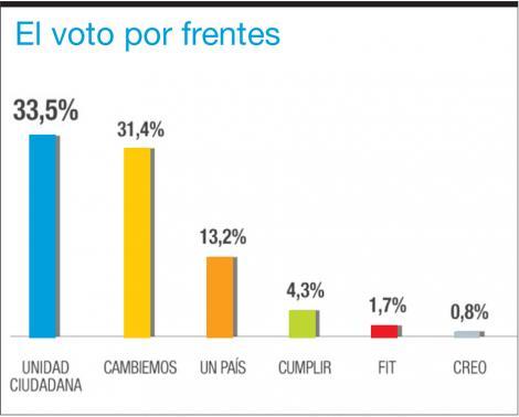 Con CFK a la cabeza de las preferencias