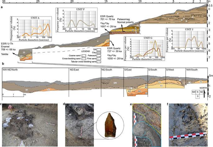 Geología y sedimentología del yacimiento arqueológico de Kalinga, Filipinas.