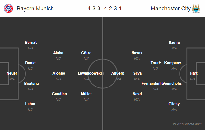Possible Lineups: Bayern Munich vs Manchester City