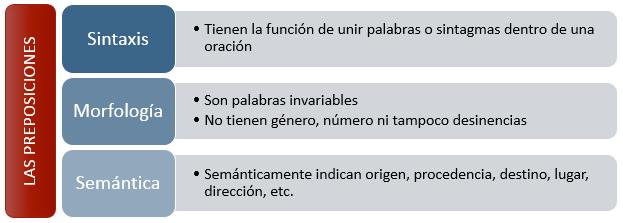 Gramáticas Ejemplos De Preposiciones