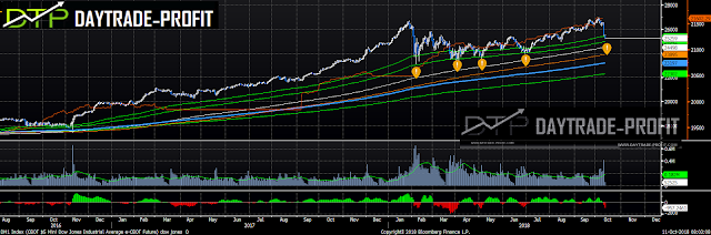 Dow Jones technical analysis