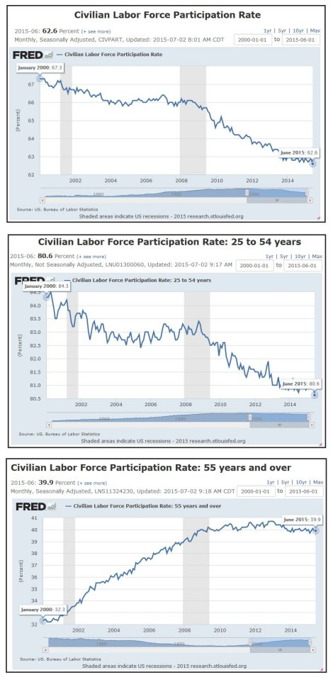 Labor Force Participation Rates - ALL - 2000  to present