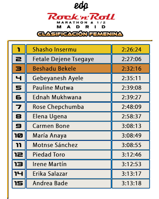 Clasificación Femenina Maratón Madrid 2019