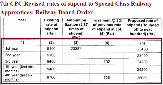 7th-cpc-revised-rates-of-stipend-to-special-class-railway-apprentices-paramnews
