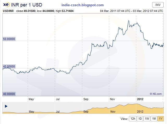 dollar vs inr history