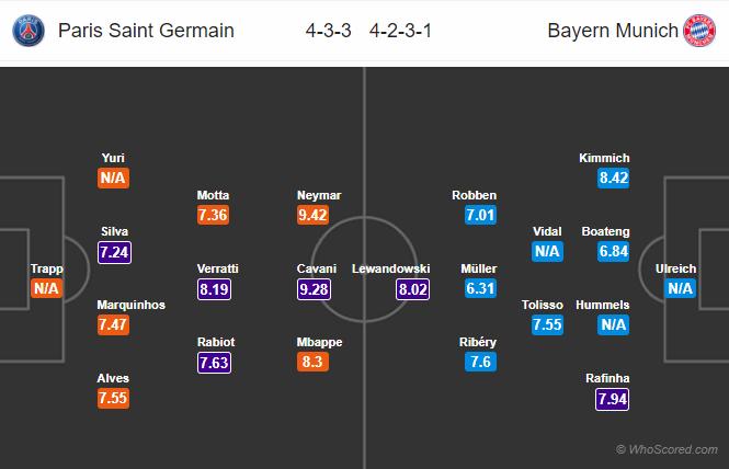 Lineups, News, Stats – PSG vs Bayern Munich