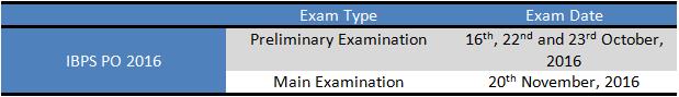 IBPS PO 2016 Exam Date