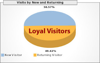 Interaksi dengan pengunjung.