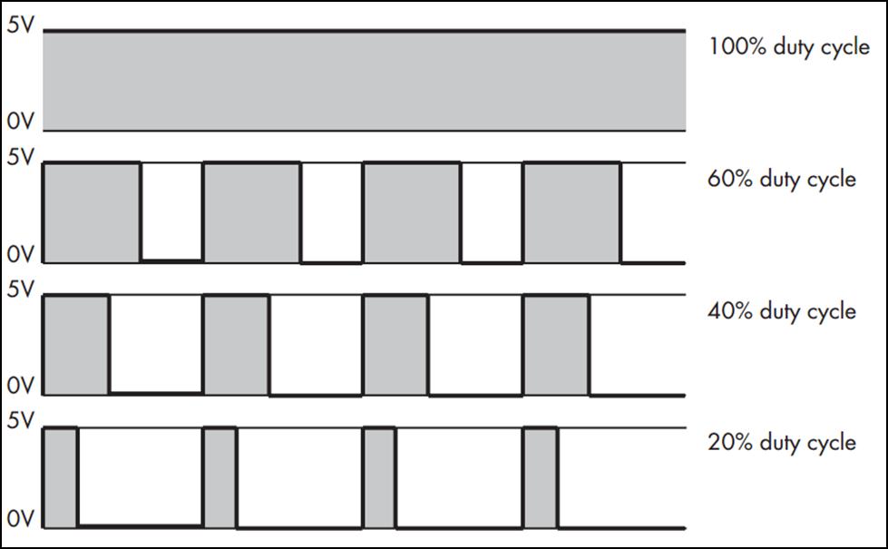 Dùng Arduino điều chế độ rộng xung (PWM) trong Arduino | Dân