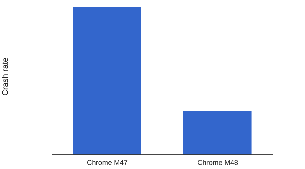 Chrome Gets Some Updates (Including An Important One on iOS)
