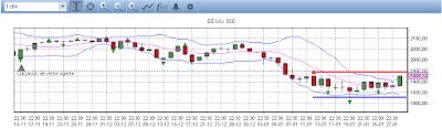 Análisis S&P500