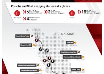 Porsche và Shell xây dựng mạng lưới sạc nhanh cho xe điện giữa Malaysia và Singapore