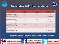 November 2015 Temperatures (Credit: twitter.com/NWS_MountHolly) Click to Enlarge.