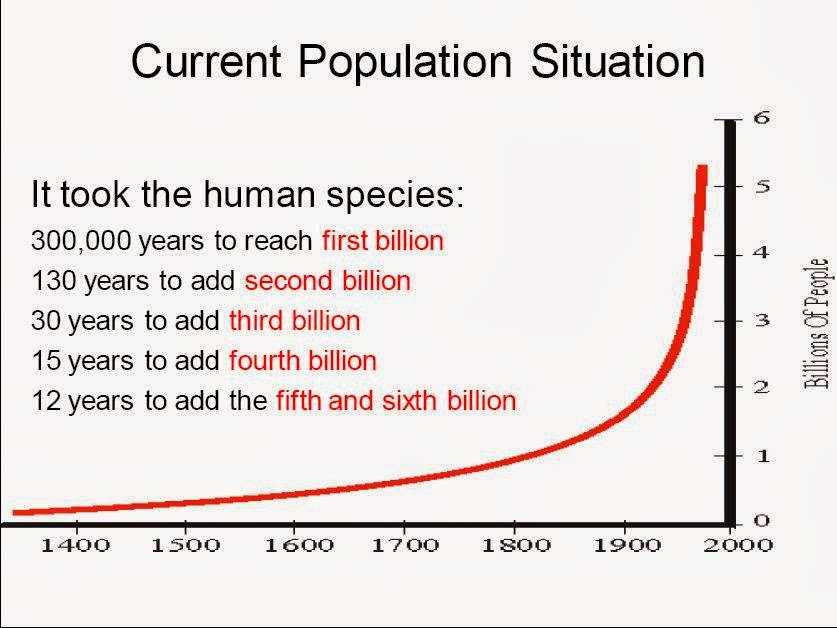 Population and the Environment: The Global Challenge