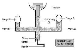 Mechanical Engineering: Lab Manual for Measurement and