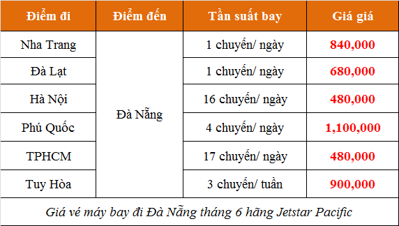 Giá vé máy bay đi Đà Nẵng tháng 6 hãng Jetstar Pacific