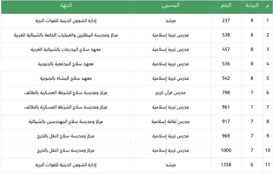 وظائف شاغره للسعوديين