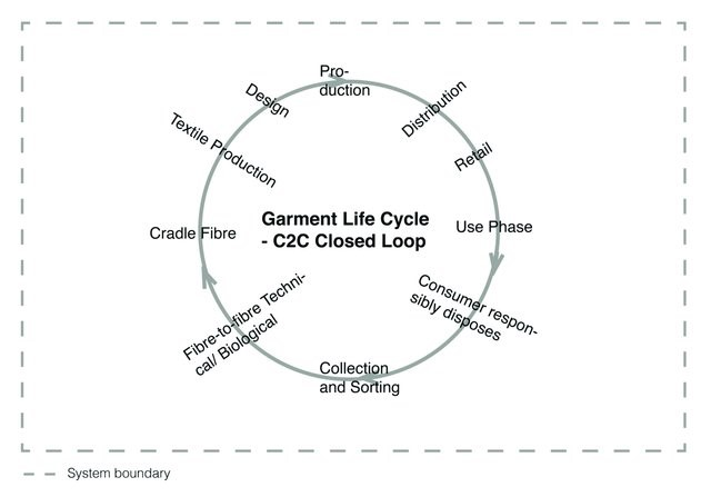 Closed Loop Textile Recycling