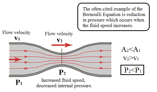 relationship between velocity and pressure in si units