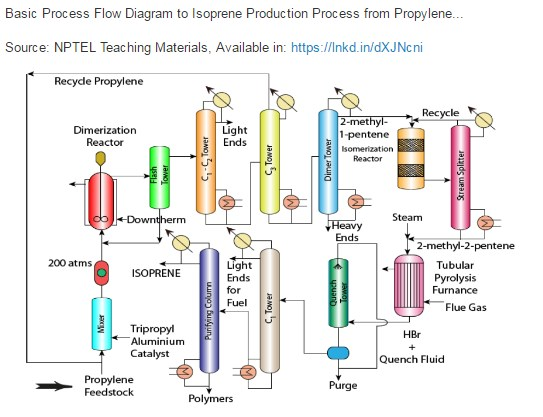35 Oil And Gas Production Process Flow Diagram