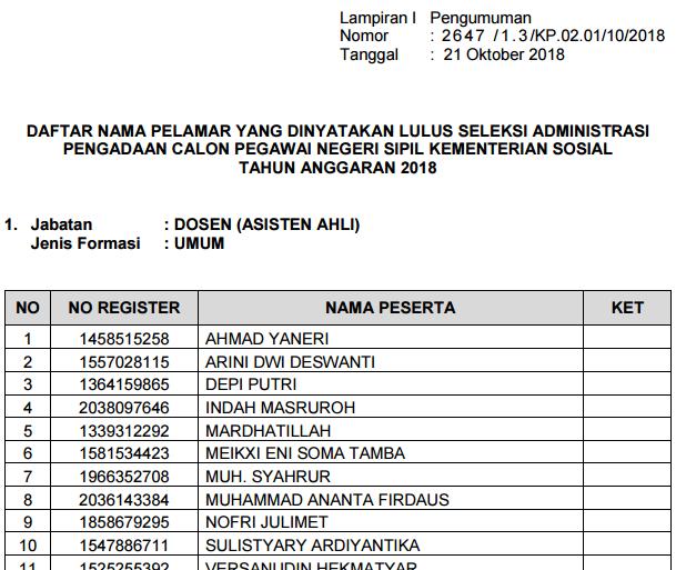 Daftar Pelamar Lulus dan Tidak Lulus Seleksi Administrasi CPNS Kemensos