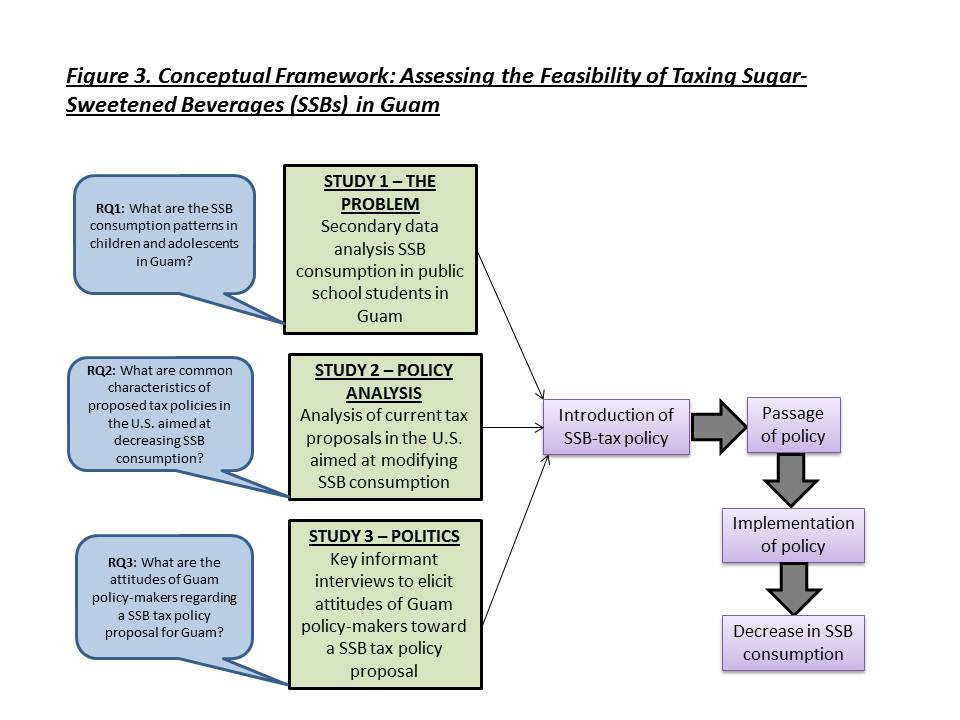 Conceptual framework in phd thesis