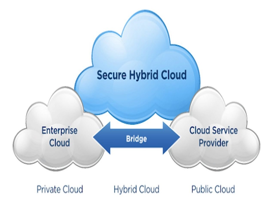 What is Cloud Computing? In Simple Terms