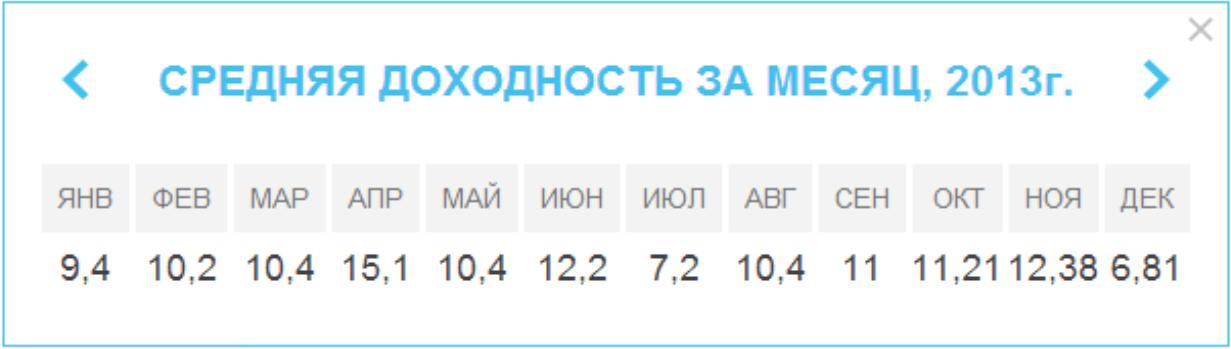 Доходность MMCIS Index TOP 20