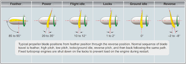 Aircraft Propellers