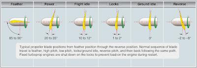 Aircraft Propeller General and Basic Principles