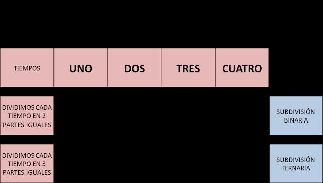 Compás cuaternario: subdivisión binaria y subdivisión ternaria