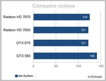 Consumo da GTX 670 em estado ocioso