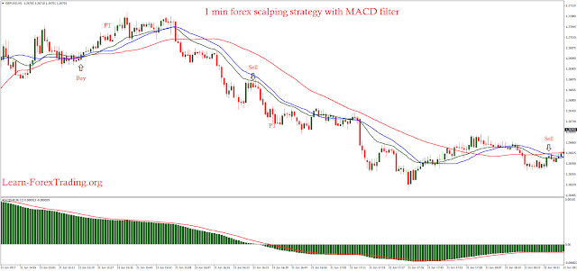 1 min forex scalping strategy with MACD filter