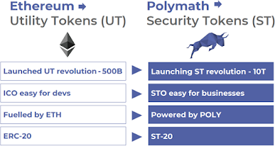 Polymath and Ethereum comparison