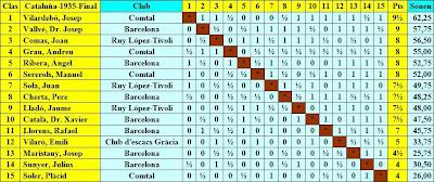 Cuadro de clasificación por orden de puntuación del VI Campeonato de Cataluña de Ajedrez 1935