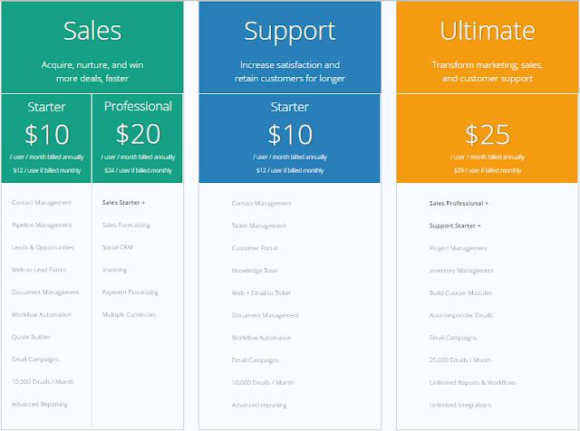giá phần mềm quản lý khách hàng hiện nay - giá phần mềm crm tốt nhất hiện nay