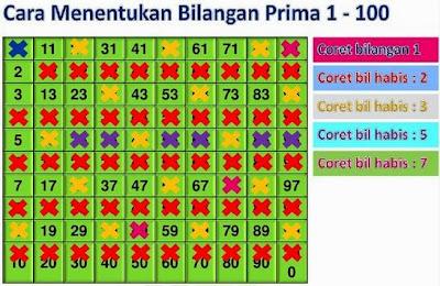 Pengertian Bilangan Prima dan Contoh Bilangan Prima 1-100