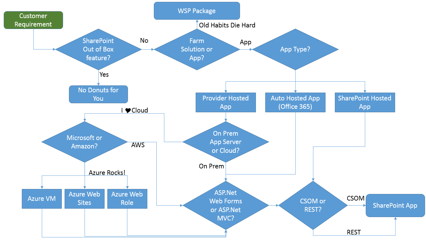 sharepoint flow diagram zafira b wiring diagrams my technology space decision tree