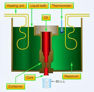 Aviation Hydraulic Fluids