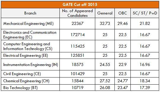 GATE 2015 Cutoff